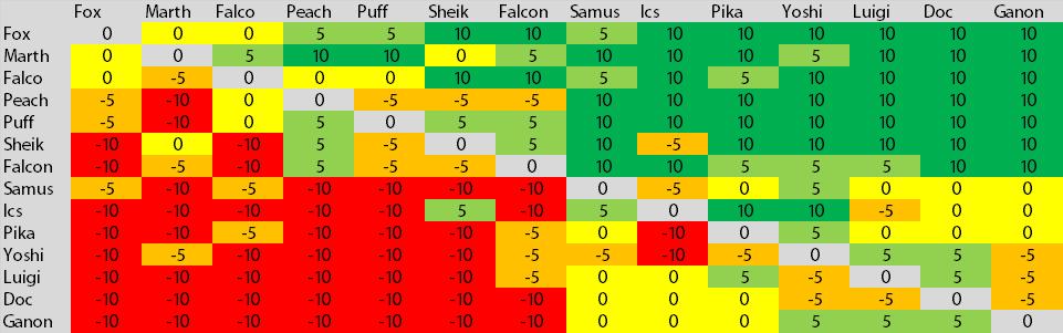 my matchup chart