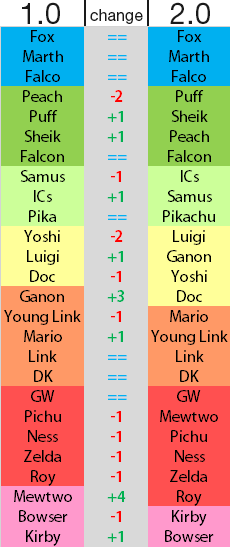 my tier list changes